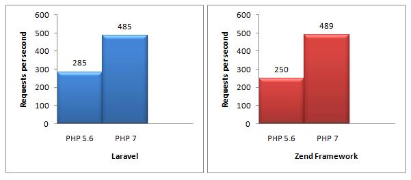 بررسی نسخه php 7 - اختصاصی آی وحید