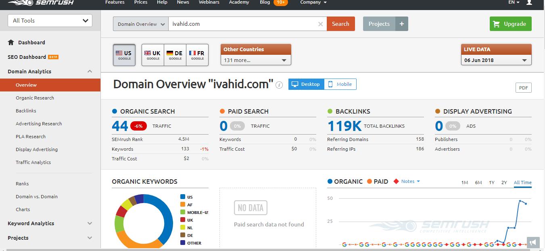 پیدا کردن کلمه کلیدی برای سایت