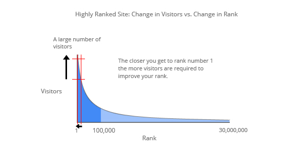 چگونه می توان رتبه الکسای سایت را بهبود داد؟