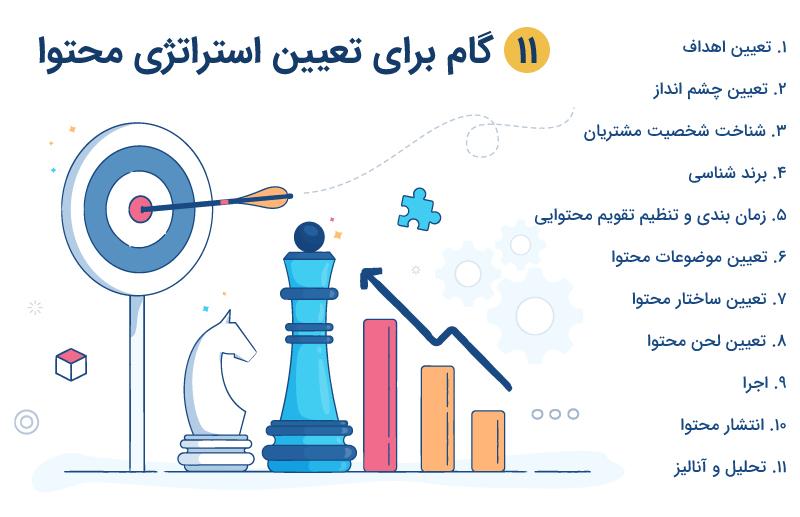 11 گام برای تعیین استراتژی محتوا