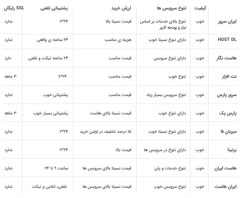 جدول بررسی هاستینگ های ایران