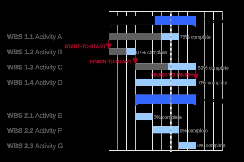 فرآیند طراحی وب در 7 گام ساده